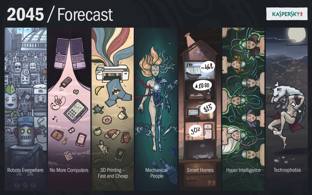An Infographic of Kaspersky Lab's 2045 Forecast
