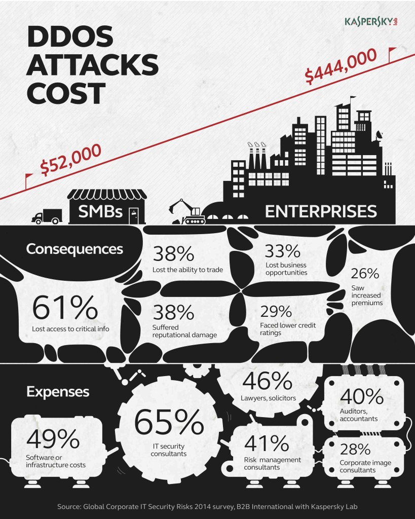 An infographic of the DDoS Attacks Cost by Kaspersky Lab