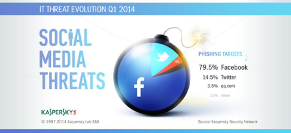 Q1 phishing attacks in social media realm