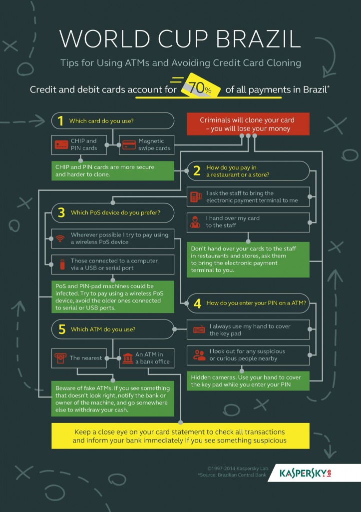 Samba style; tips for using ATMs and avoiding credit card cloning