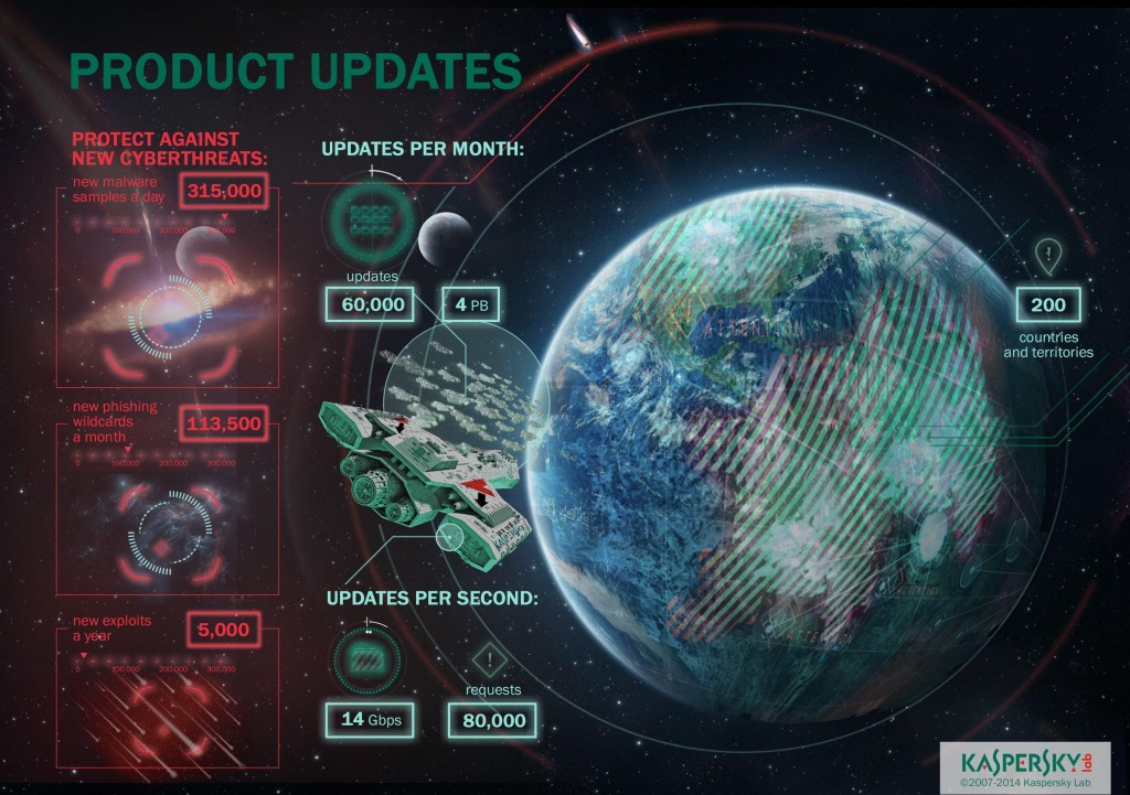 A handy infographic summarises the updates provided by Kaspersky Lab